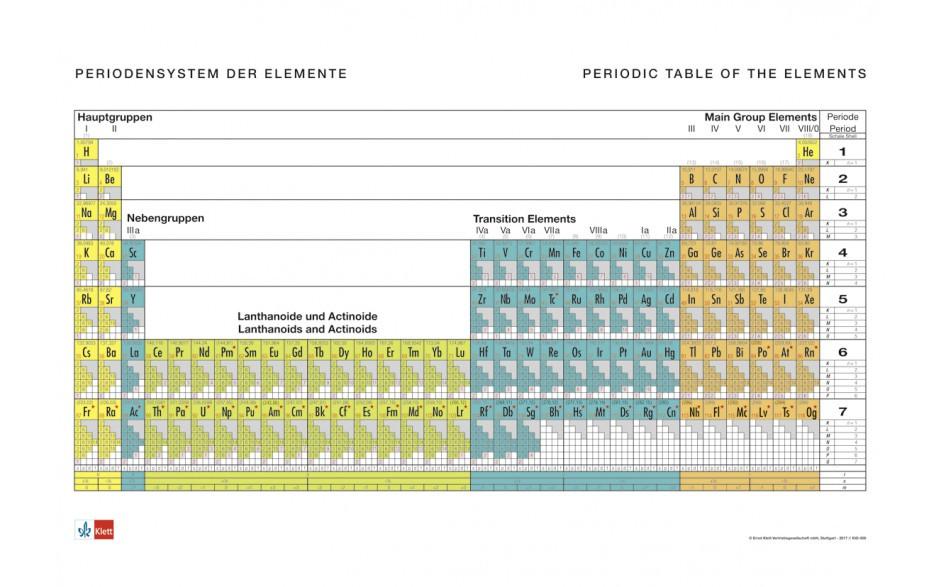 Langperiodensystem der Elemente, mit Elektronenkonfiguration